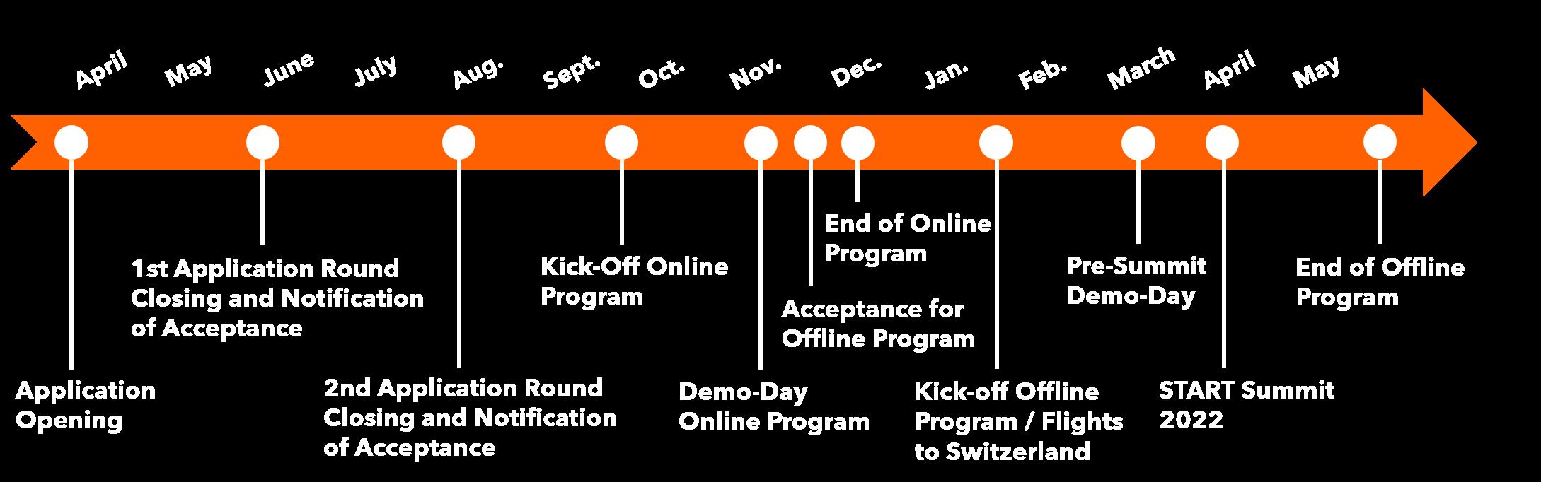 timeline final
